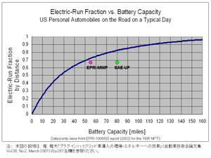 Electricrun_fraction_vs_battery_c_2