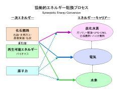 Synergisticfiguretable3