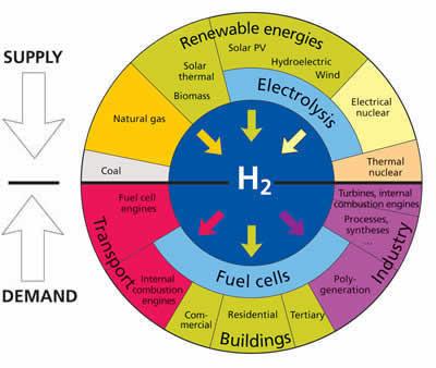 Hydrogeneu