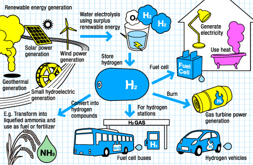 Renewableh2society
