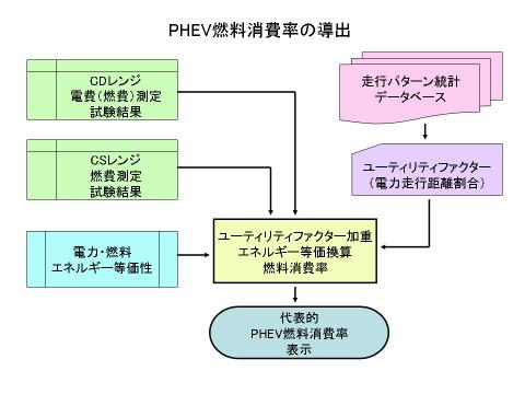 Phevflowchart