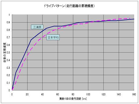 Miuras_phv3_driving_pattern