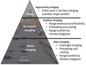 Workplacecharging