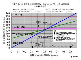 Stwco2emissionw2011a_2