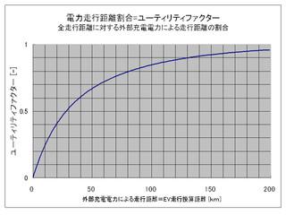 Utilityfactorbymlit3