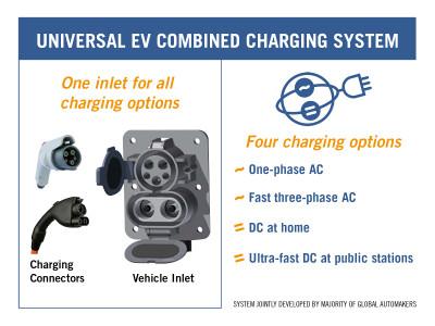 Combinedchargingsystemsae