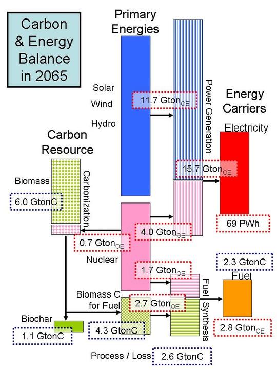 Carbonenergybalance2